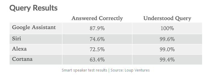 Testergebnisse Smart Speaker Test